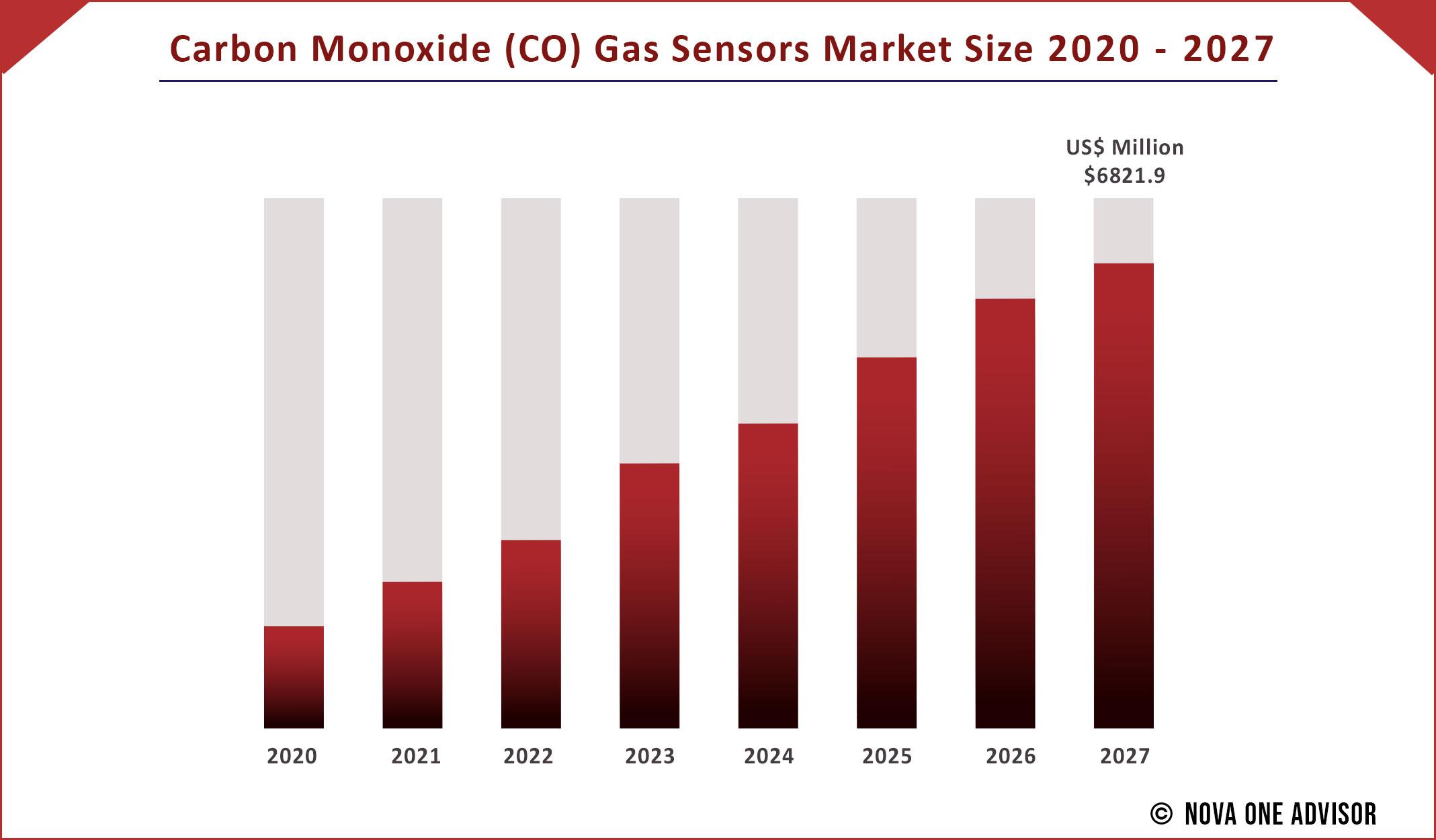 Carbon Monoxide (CO) Gas Sensors Market Size 2020 to 2027
