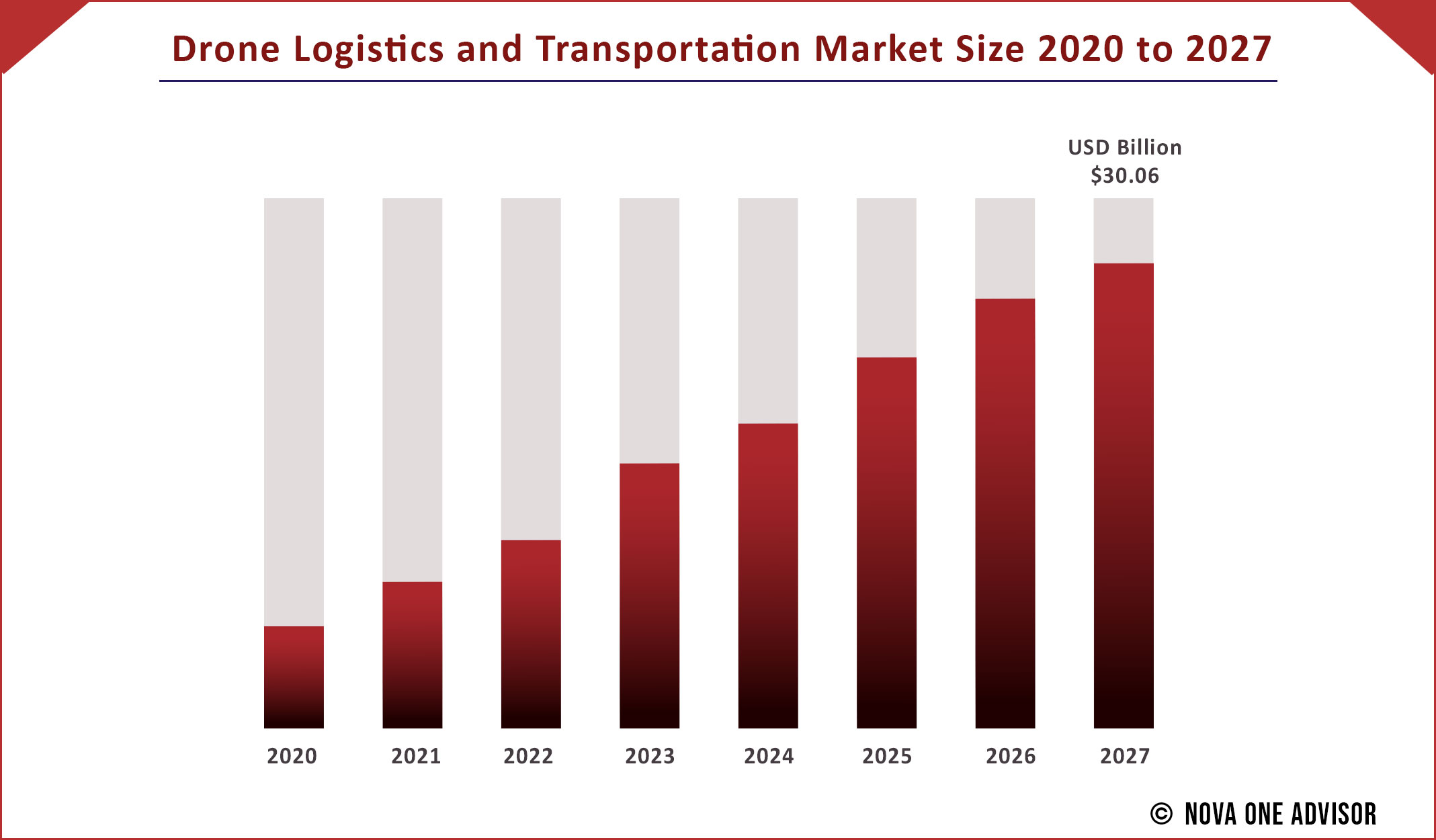 Drone Logistics and Transportation Market Size 2020 to 2027